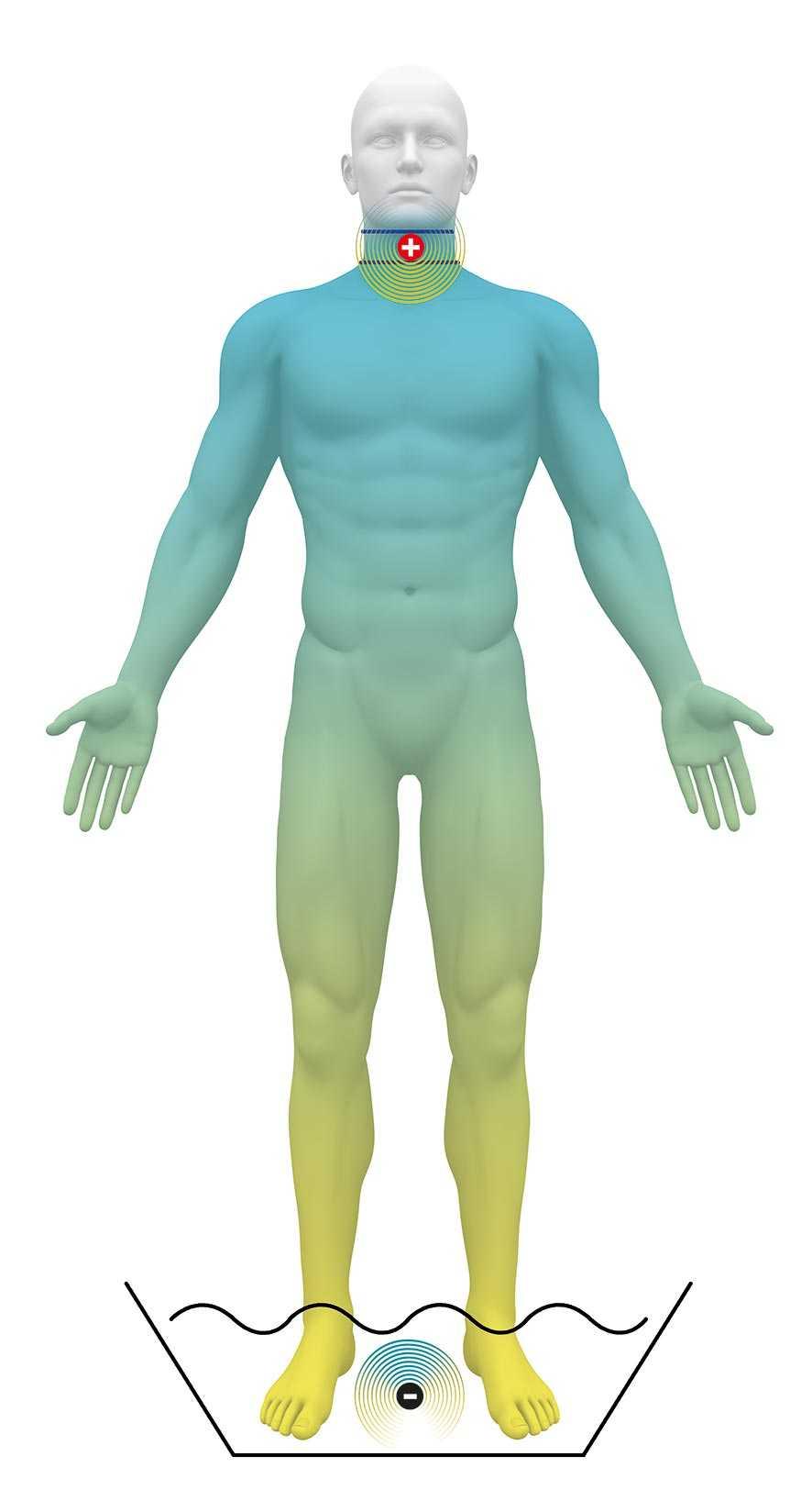 Mann steht mit den Füssen im Wasserbad und hat eine Elektrode am Hals